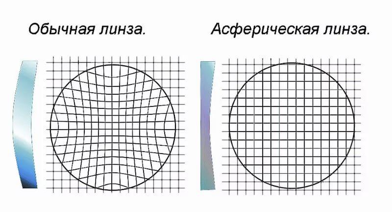 Асферические линзы для очков