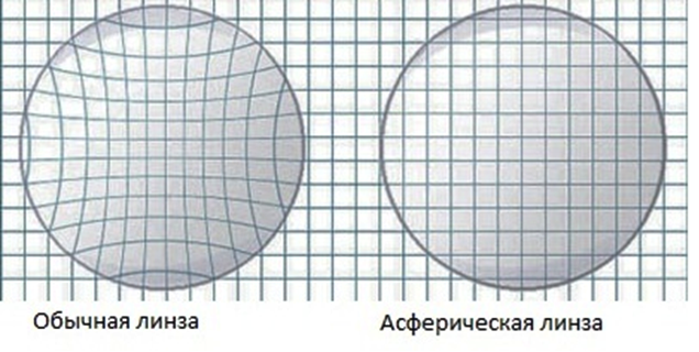 Очковые линзы: виды линз для очков в Екатеринбурге в салонах оптики Зеркальный