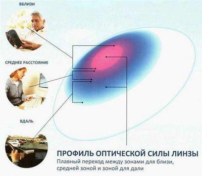 Мультифокальные контактные линзы в Екатеринбурге в салонах оптики Зеркальный