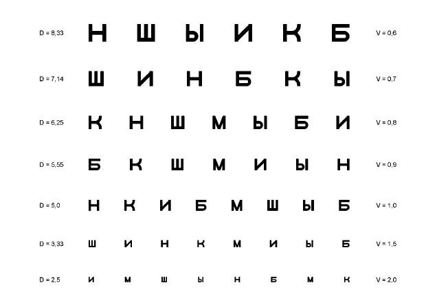 Проверка зрения в Екатеринбурге в салонах оптики Зеркальный