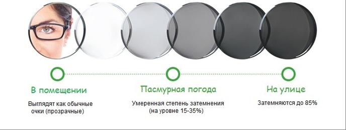 Фотохромные очки в Екатеринбурге в салонах оптики Зеркальный