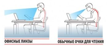 Офисные очки в Екатеринбурге в салонах оптики Зеркальный
